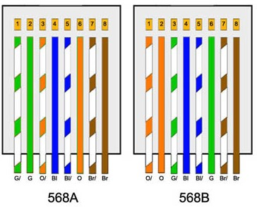 código colores cable ethernet